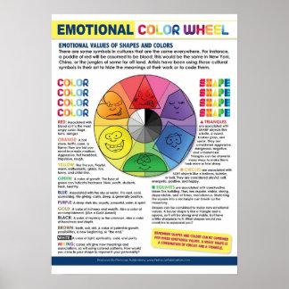 L'affiche émotive de roue de couleur posters