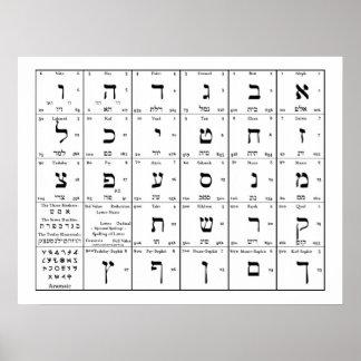 L'alphabet hébreu marque avec des lettres le posters