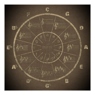 Le cercle de la musique des cinquièmes en mode poster