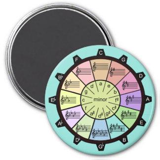Le cercle des cinquièmes colore votre musique aimant