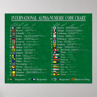 Le tableau de code alphanumérique international posters