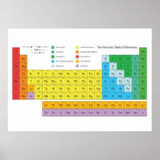 Le Tableau périodique de l'affiche d'éléments