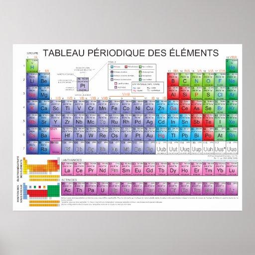 Le tableau p riodique des l ments chimiques en fr posters for Tableau elements