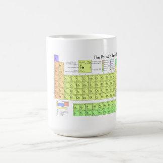 Le Tableau périodique des éléments Mug Blanc