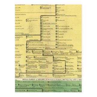 L'Ecosse de 404 à 1603 Carte Postale