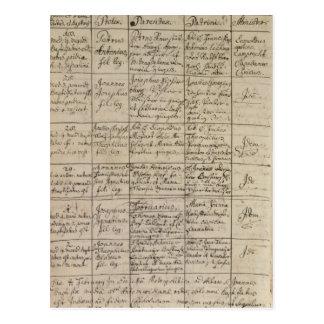 L'inscription de Mozart le registre baptismal, Carte Postale