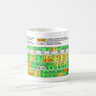 Mug Aide-mémoire d'énergie
