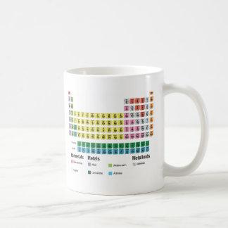 Mug Le Tableau des éléments périodique