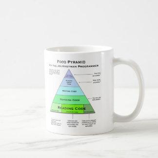 Mug Pyramide alimentaire de programmeurs