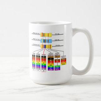 Mug Symboles de code couleurs et de schéma de
