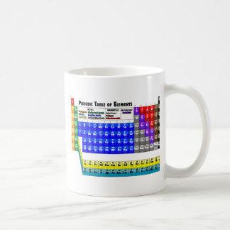 Mug Tableau des éléments périodique