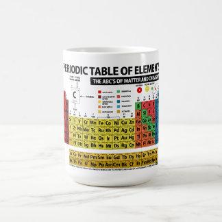 Mug Tableau des éléments périodique - 2018