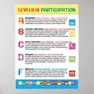 Niveaux de participation pour les étudiants en art posters