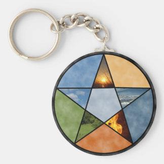 Porte-clés Pentagramme