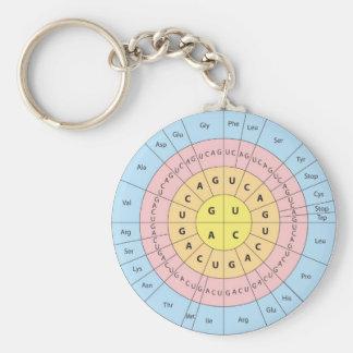 Porte-clés Porte - clé de code génétique