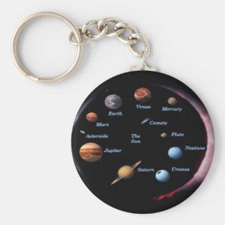 Porte-clés Porte - clé de planètes de système solaire