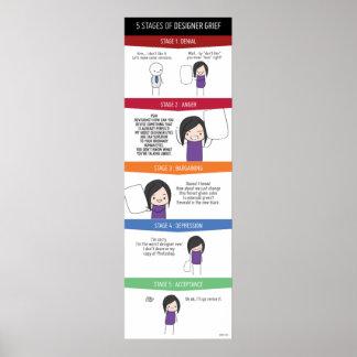 Poster 5 étapes d'affiche de peine de concepteur