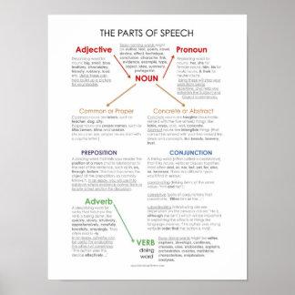 Poster Affiche de salle de classe de parties du discours