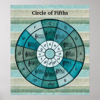 Poster Cercle de conception de cinquièmes pour des