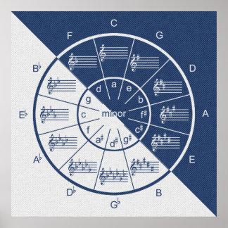 Poster Cercle de moitié bleue musicale de denim de