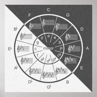 Poster Cercle de moitié grise musicale de denim de