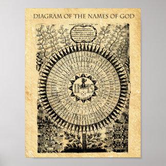 Poster DIAGRAMME des NOMS d'un DIEU