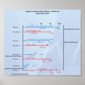 Poster Diagramme équin de communication de THTBloodstock