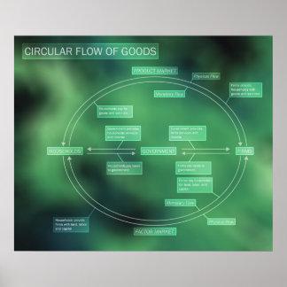 Poster Écoulement circulaire de diagramme de marchandises