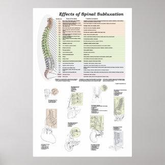 Poster Effets de chiropractie spinale d'affiche de