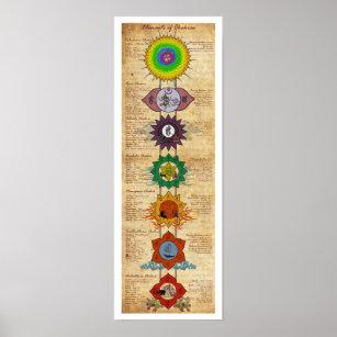 Poster Éléments de Chakras