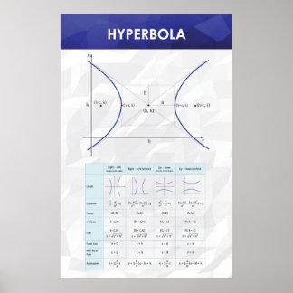 Poster Hyperbole - affiche de maths