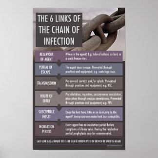 Poster La chaîne de l'affiche éducative flexionnelle