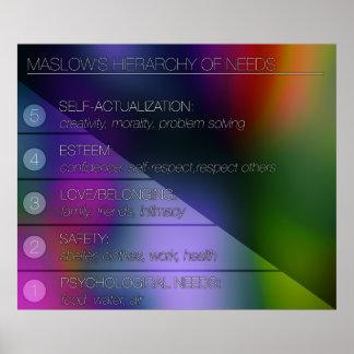 Poster La hiérarchie de Maslow des besoins