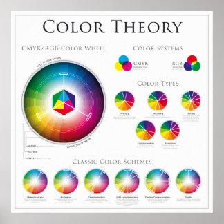 Poster La théorie de roue de couleur