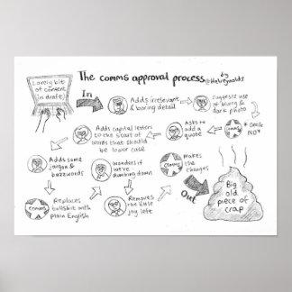 Poster L'affiche de processus d'approbation de Comms