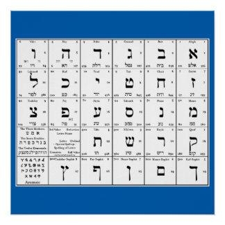 Poster L'alphabet hébreu marque avec des lettres le