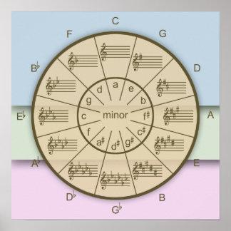 Poster Le cercle des cinquièmes a des couches de couleur
