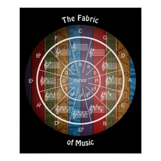 Poster Le cercle des cinquièmes est le tissu de la