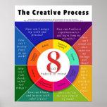 Poster Le processus créatif - 8 habitudes de studio