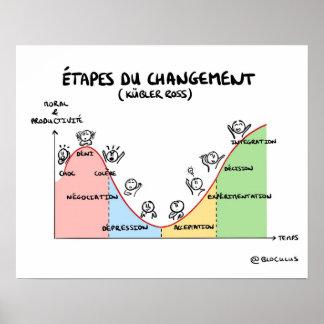 """Poster """"Les étapes du changement de Kübler-Ross"""""""