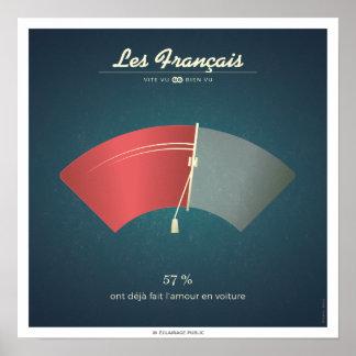 Poster Les Français qui ont déjà fait l'amour en voiture