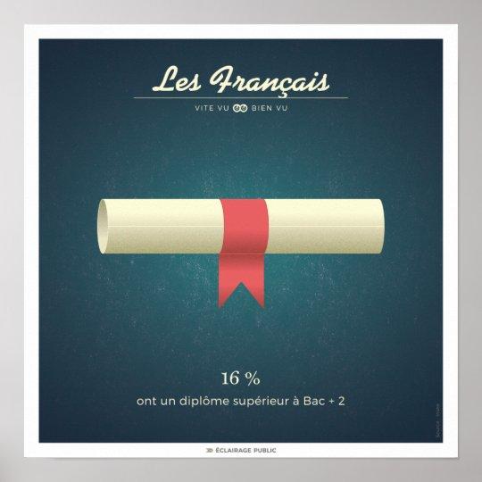 Poster Les Français qui ont un diplôme supérieur à Bac+2