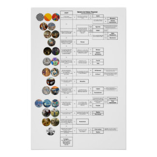 Poster Organigramme d'histoire d'art : Byzantin par l'art