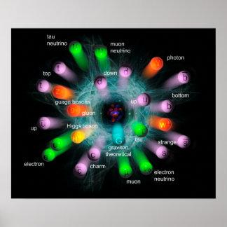 Poster Particules subatomiques