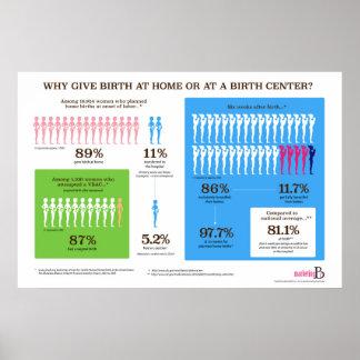 """Poster Pourquoi naissance à la maison ? Infographic 36"""" x"""