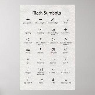 Poster Symboles de maths