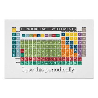 Poster Tableau des éléments périodique - utilisation