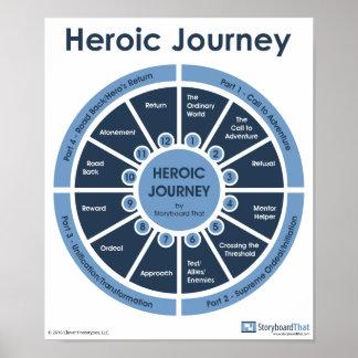 Poster Voyage héroïque - affiche de salle de classe de