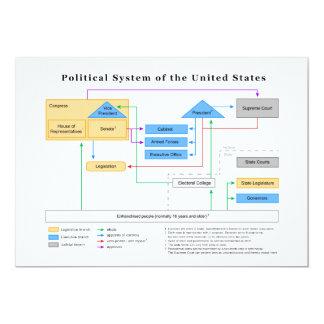 Régime politique du diagramme des Etats-Unis Carton D'invitation 12,7 Cm X 17,78 Cm