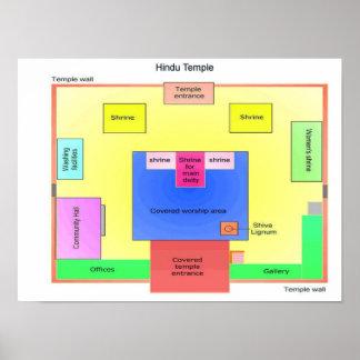 Religions du monde, plan de temple hindou posters
